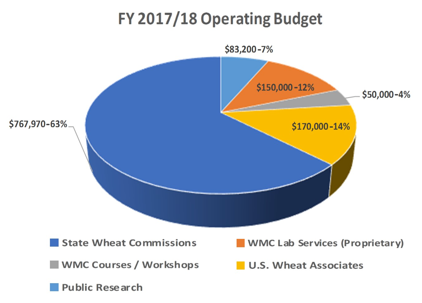 FY-2017-2018-Operating-Budget